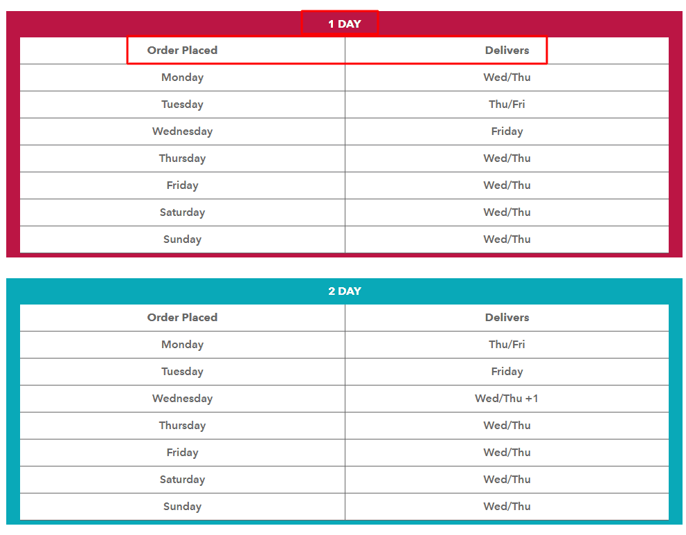 Veestro provides a table that shows expected delivery days for 1-day and 2-day zones caption